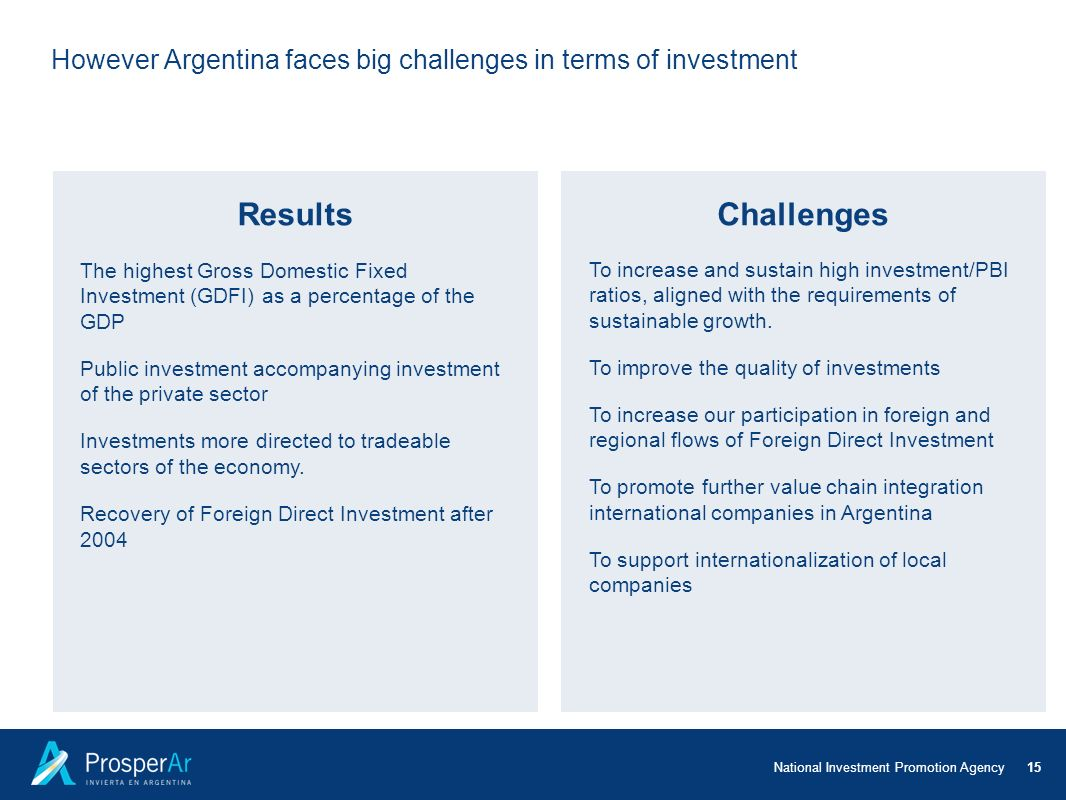 However Argentina faces big challenges in terms of investment