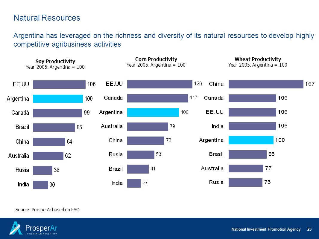 Natural Resources Argentina has leveraged on the richness and diversity of its natural resources to develop highly competitive agribusiness activities