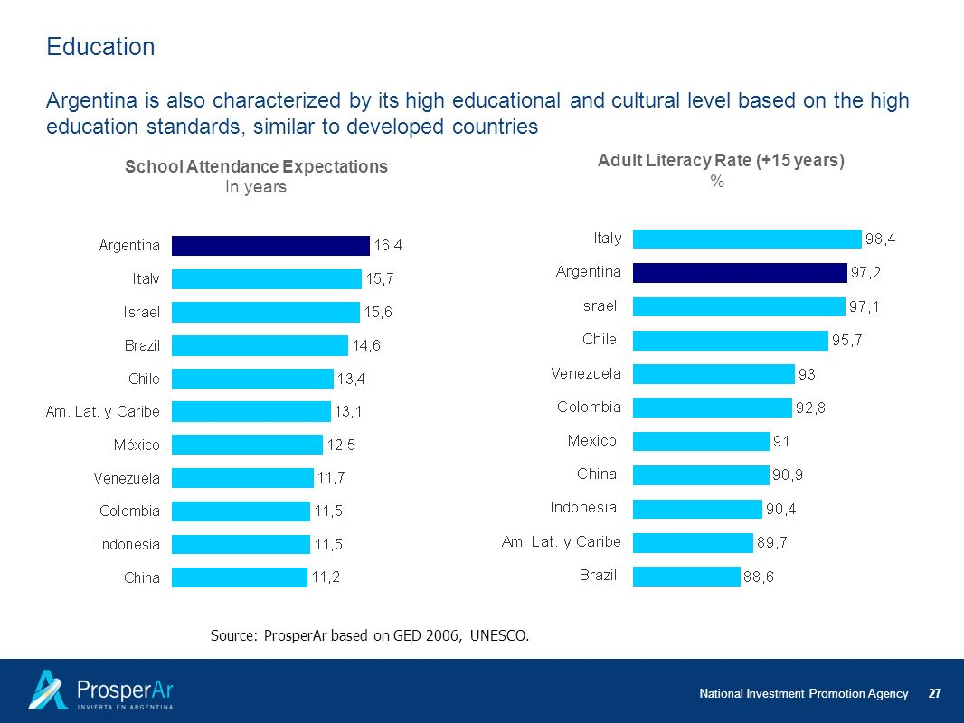 Adult Literacy Rate (+15 years) School Attendance Expectations
