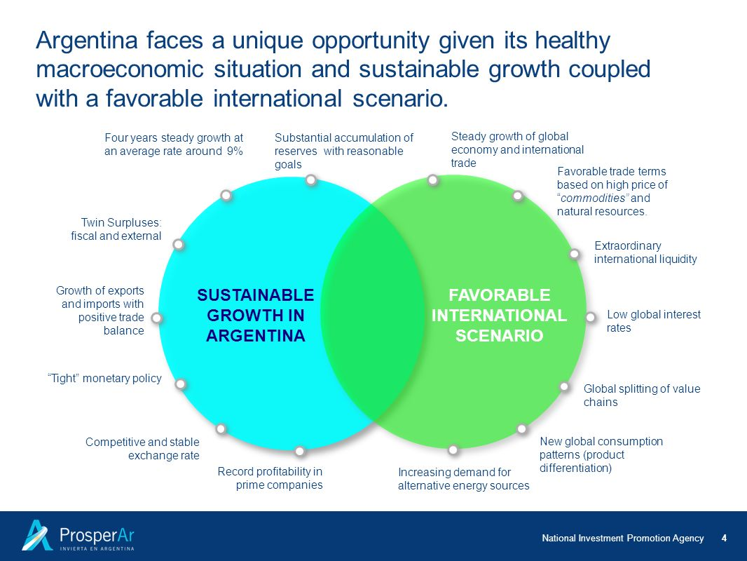 SUSTAINABLE GROWTH IN ARGENTINA FAVORABLE INTERNATIONAL SCENARIO
