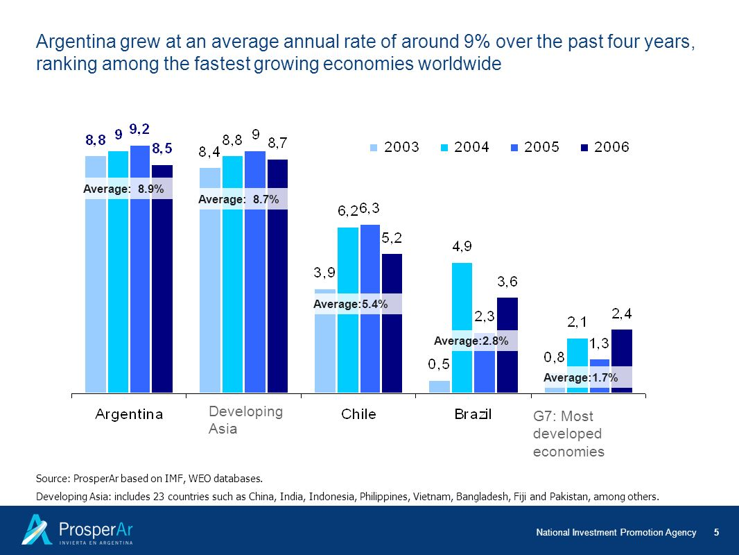 Argentina grew at an average annual rate of around 9% over the past four years, ranking among the fastest growing economies worldwide