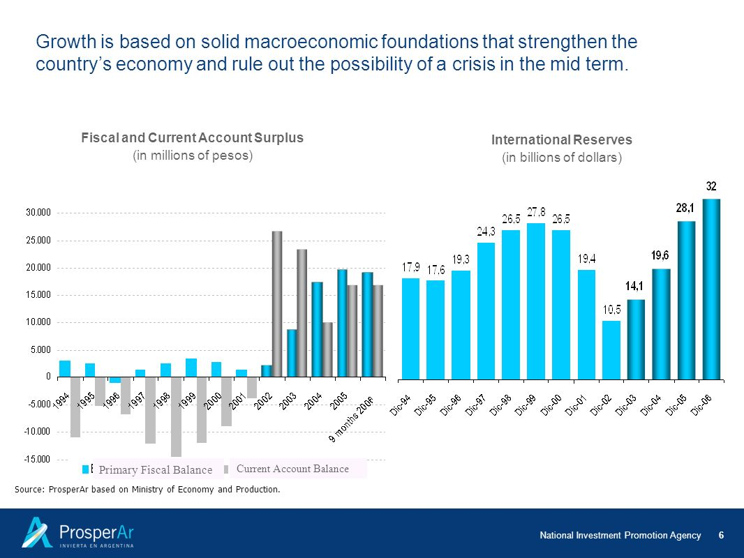 Fiscal and Current Account Surplus International Reserves