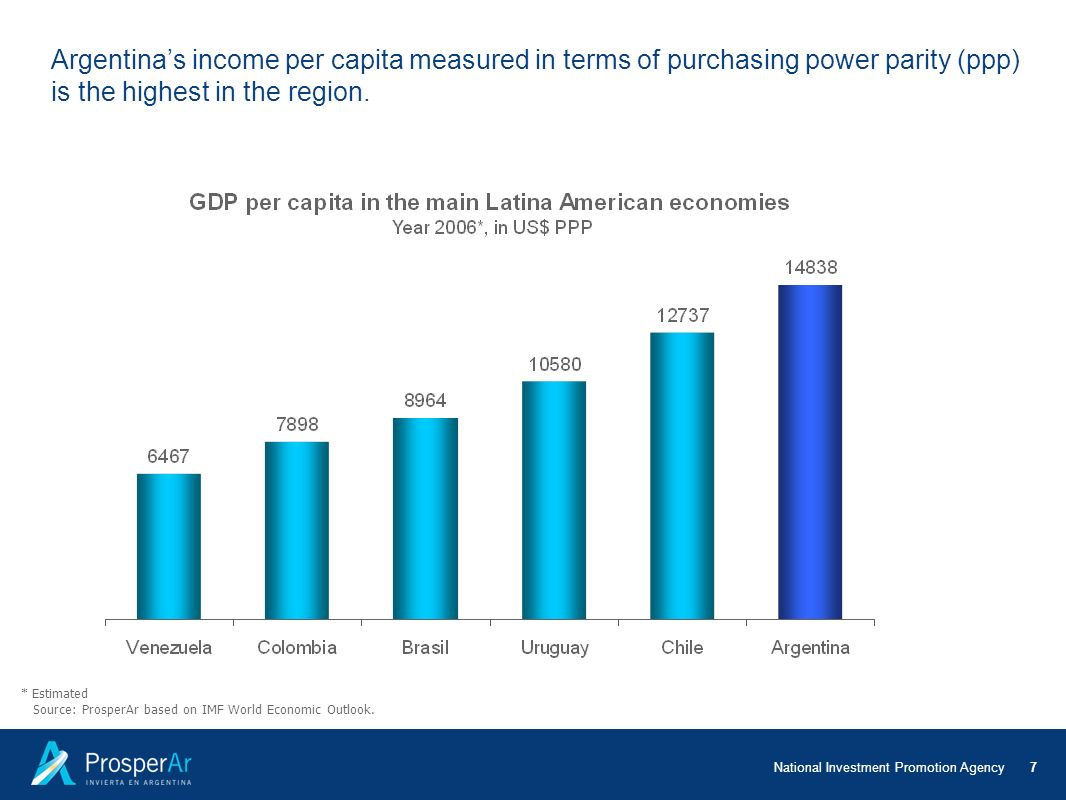 Argentina's income per capita measured in terms of purchasing power parity (ppp) is the highest in the region.