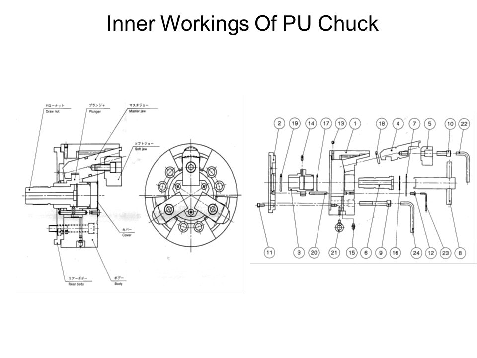 Inner Workings Of PU Chuck