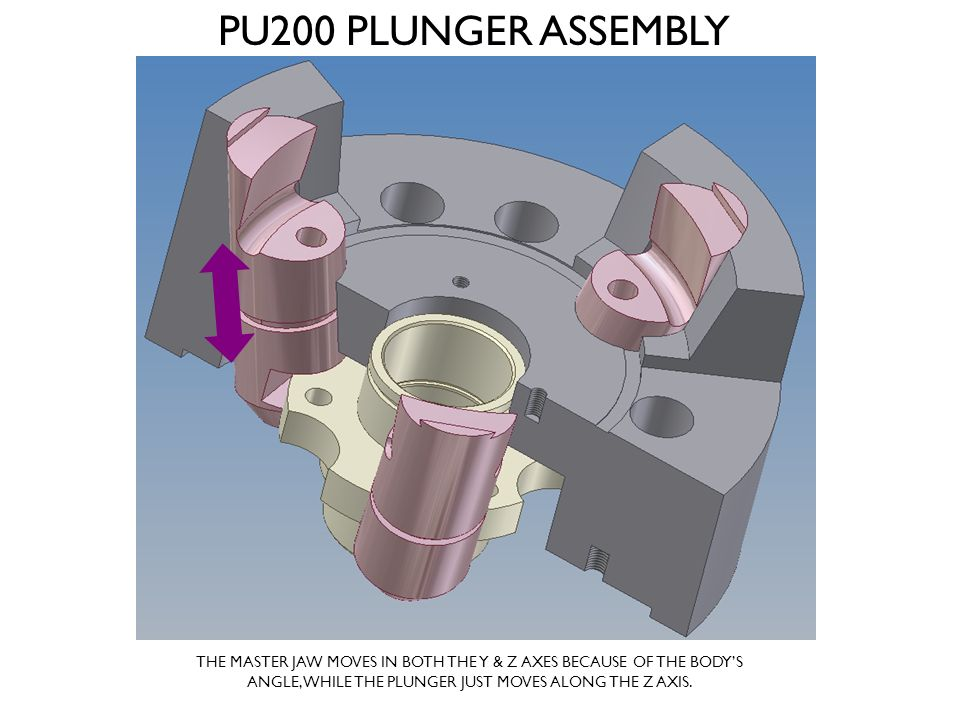 PU200 PLUNGER ASSEMBLY THE MASTER JAW MOVES IN BOTH THE Y & Z AXES BECAUSE OF THE BODY'S ANGLE, WHILE THE PLUNGER JUST MOVES ALONG THE Z AXIS.