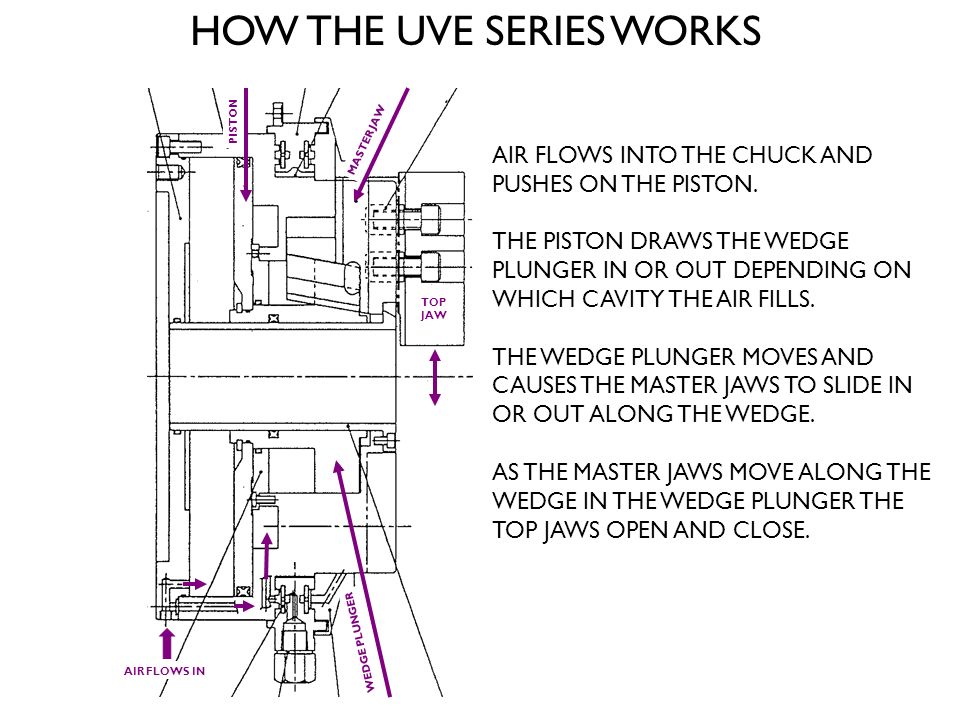 HOW THE UVE SERIES WORKS