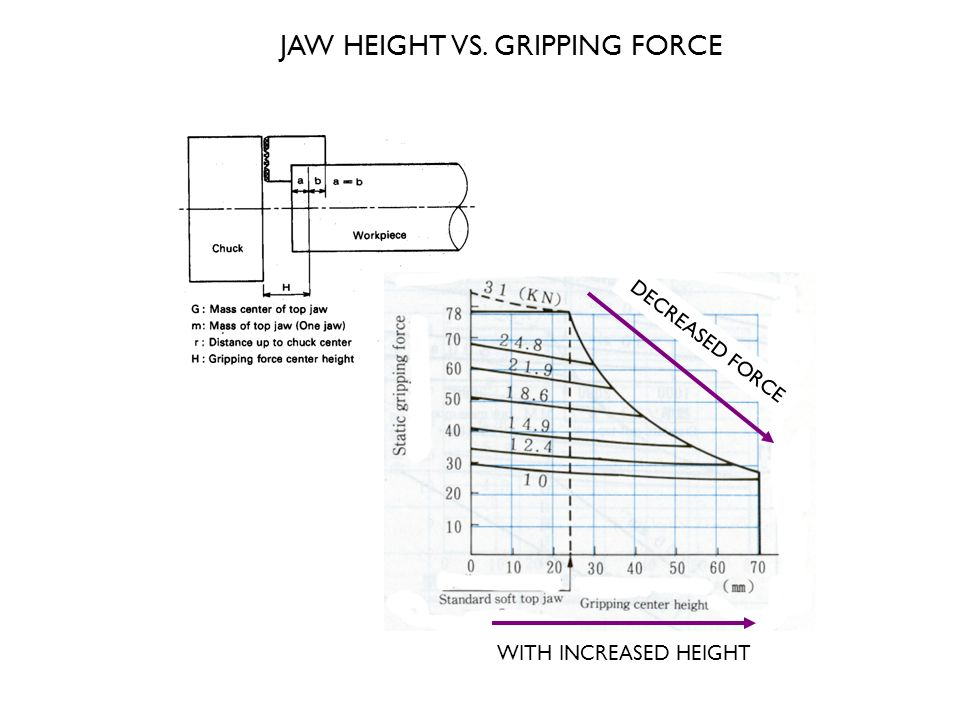 JAW HEIGHT VS. GRIPPING FORCE