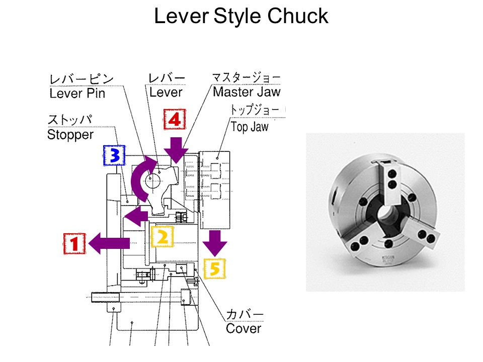 Lever Style Chuck