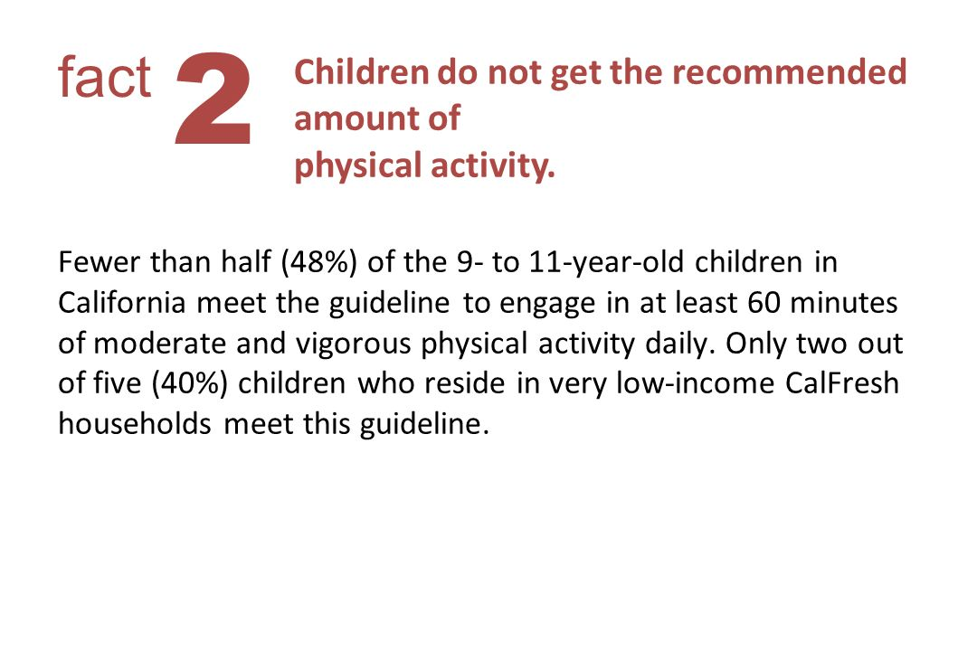 Children do not get the recommended amount of physical activity.