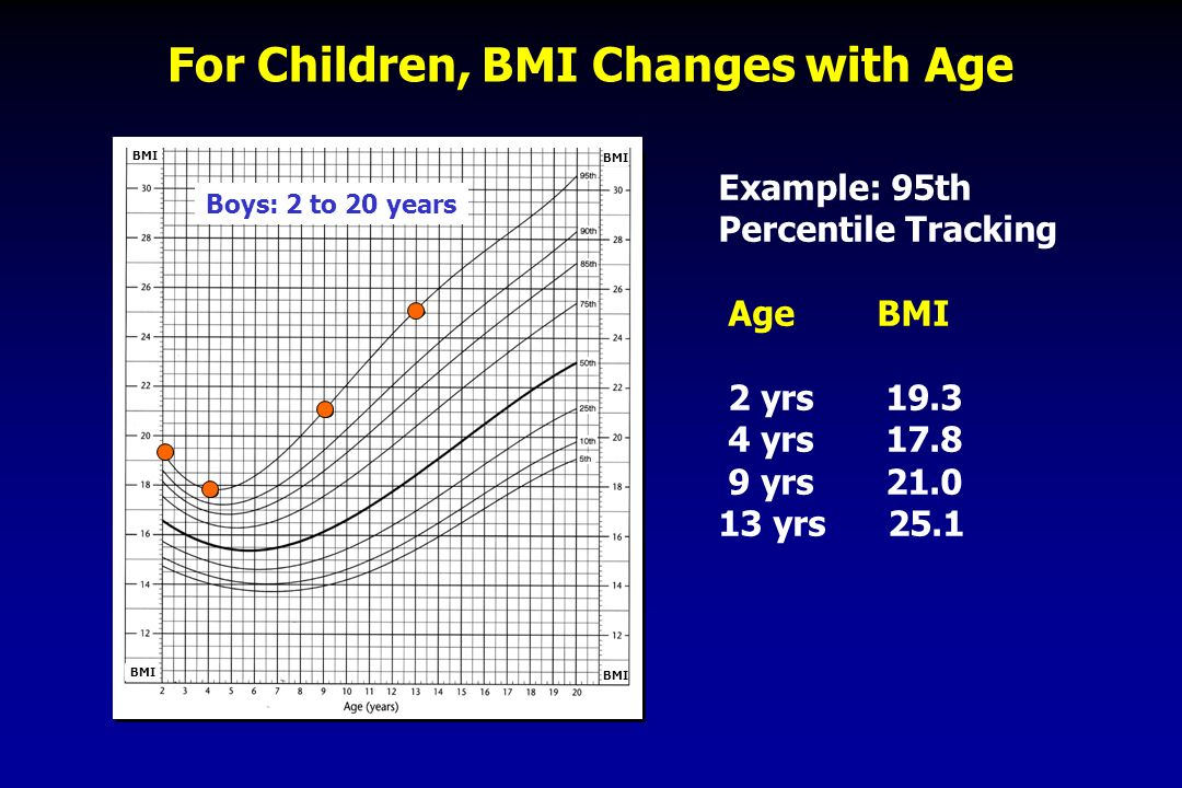 For Children, BMI Changes with Age