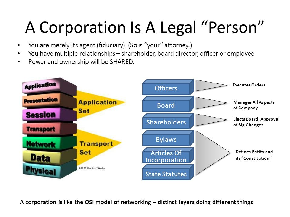 A Corporation Is A Legal Person
