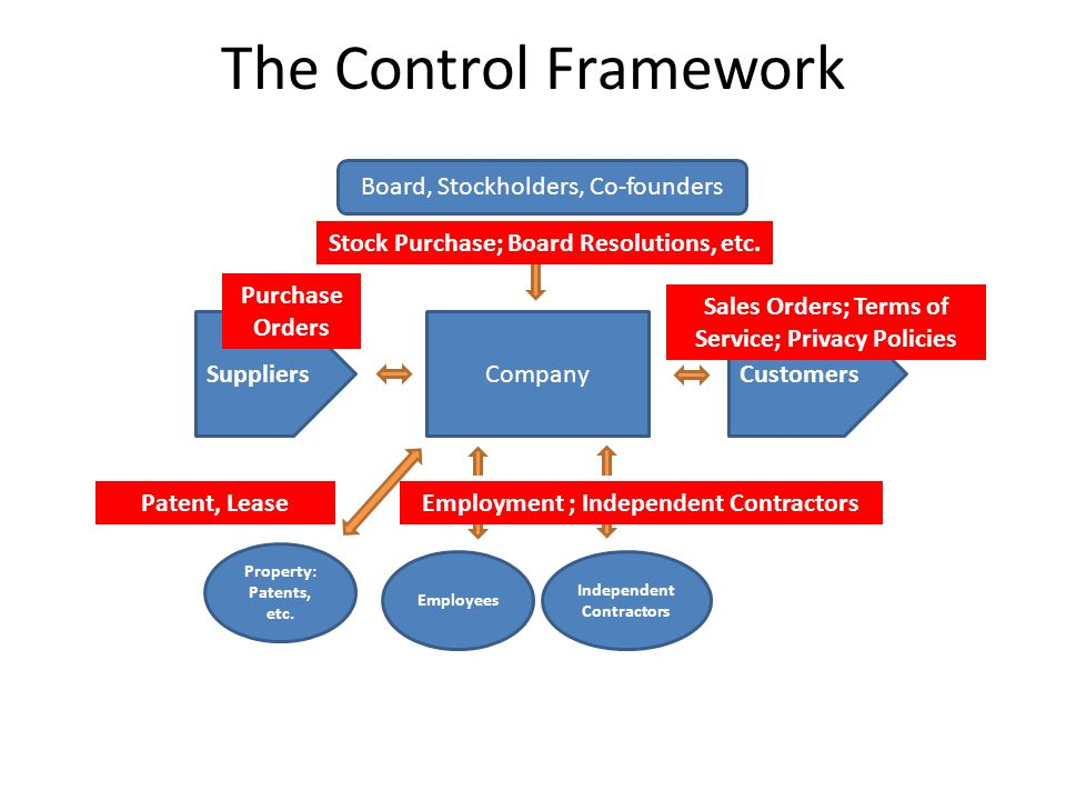 The Control Framework Board, Stockholders, Co-founders