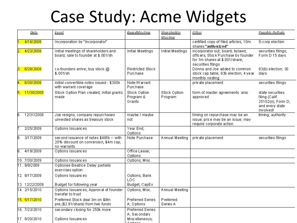Case Study: Acme Widgets