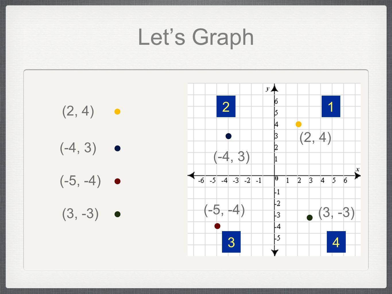 Let's Graph 2 1 (2, 4) ● ● ● (2, 4) (-4, 3) ● (-4, 3) (-5, -4) ●