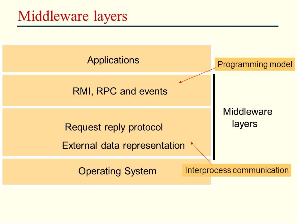 Middleware layers Applications RMI, RPC and events Middleware layers