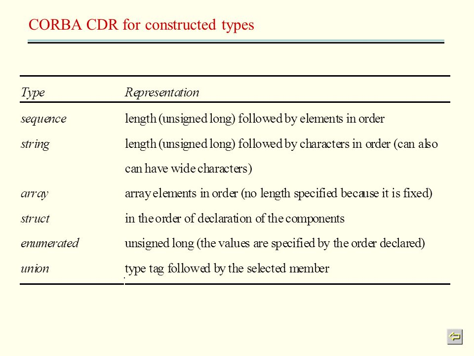 CORBA CDR for constructed types