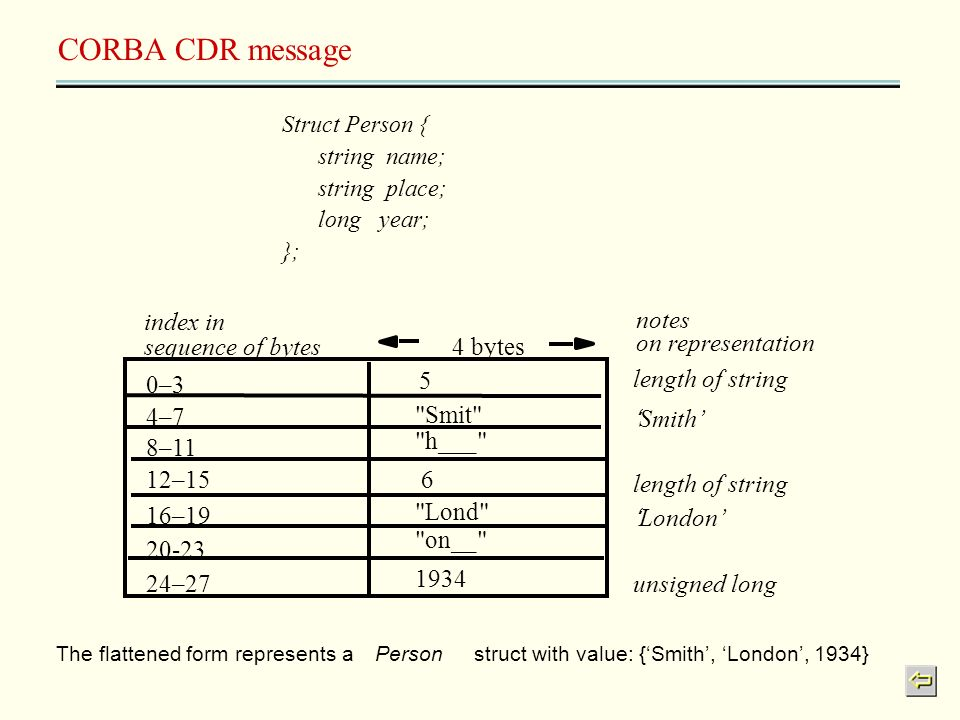CORBA CDR message index in notes sequence of bytes 4 bytes