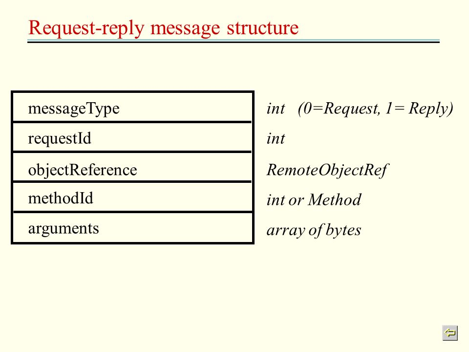 Request-reply message structure