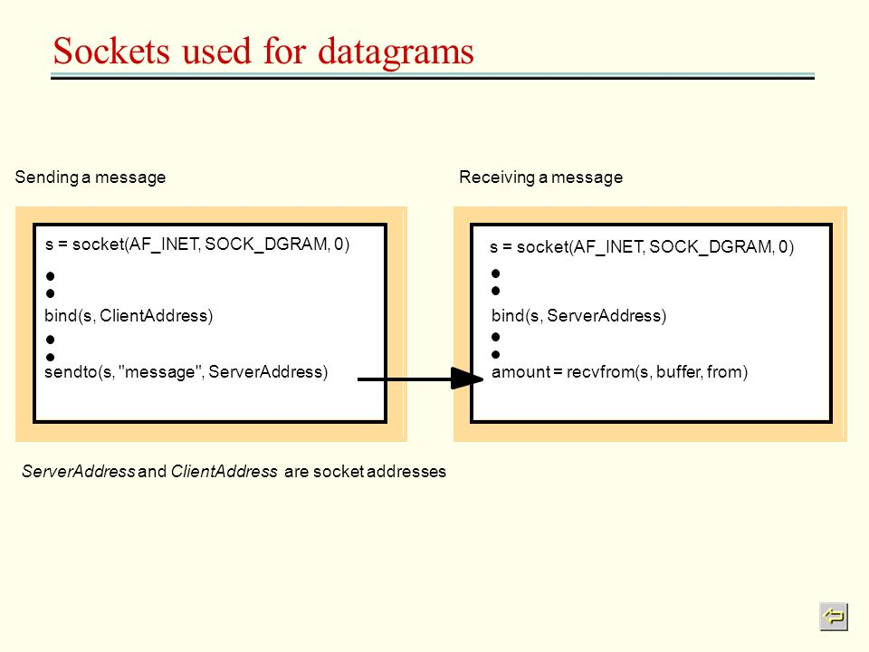 Sockets used for datagrams