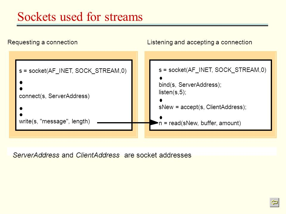 Sockets used for streams
