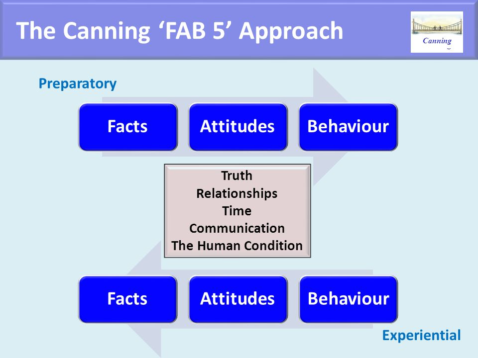 The Canning 'FAB 5' Approach