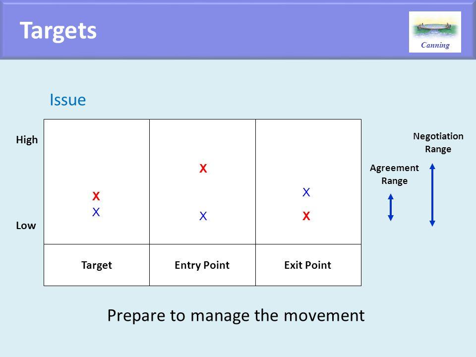 Prepare to manage the movement