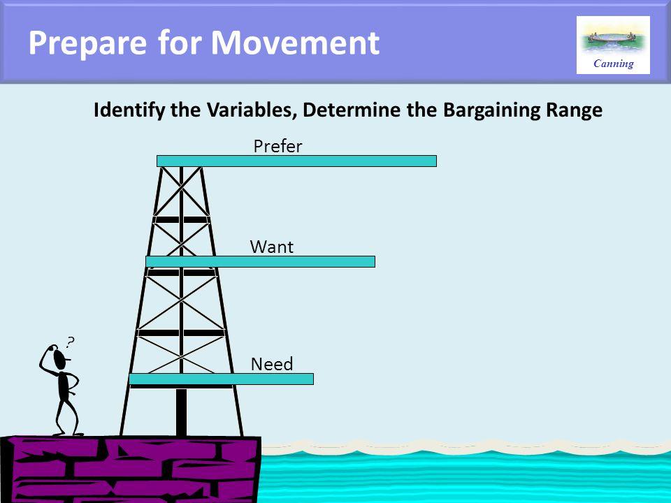Identify the Variables, Determine the Bargaining Range