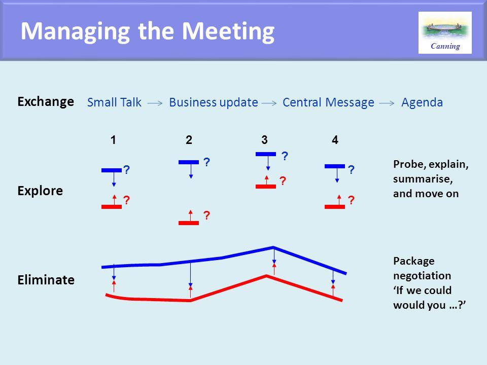 Managing the Meeting Exchange Explore Eliminate