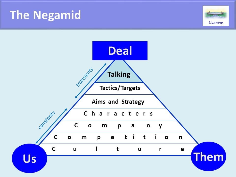 The Negamid Deal Them Us Talking Tactics/Targets Aims and Strategy