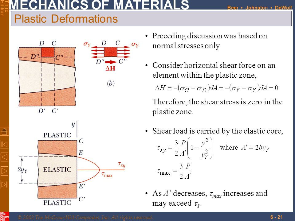 Plastic Deformations Preceding discussion was based on normal stresses only. Consider horizontal shear force on an element within the plastic zone,