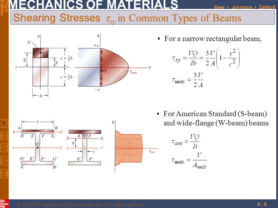 Shearing Stresses txy in Common Types of Beams