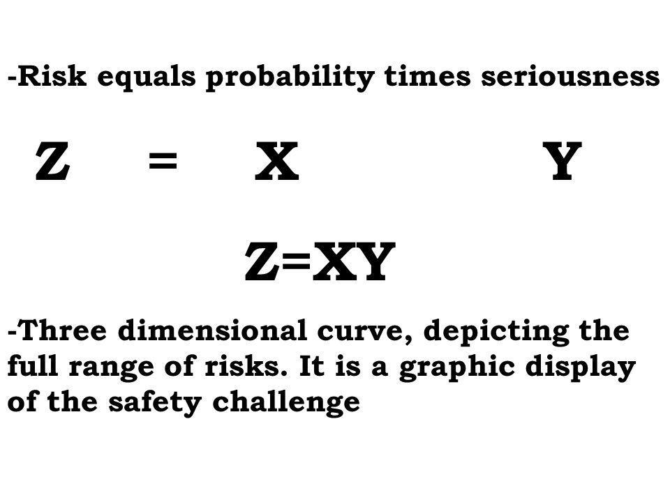 Z=XY Z = X Y -Risk equals probability times seriousness