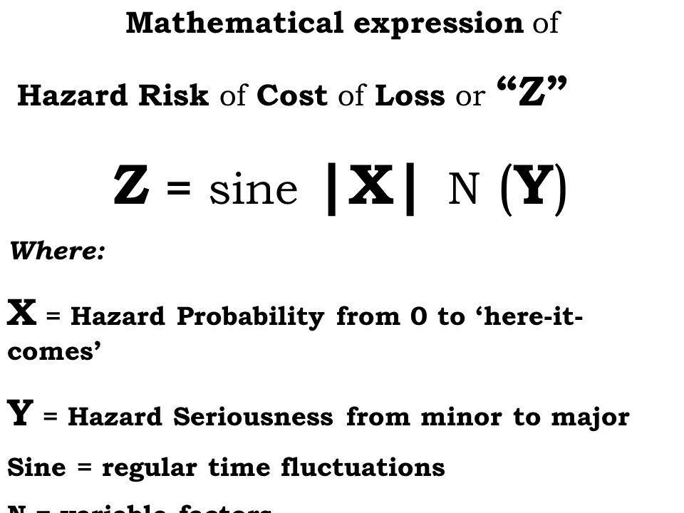 Mathematical expression of