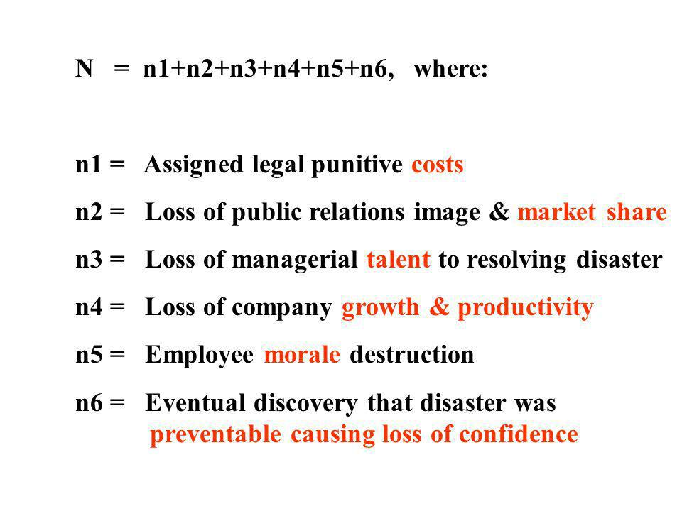 N = n1+n2+n3+n4+n5+n6, where: n1 = Assigned legal punitive costs. n2 = Loss of public relations image & market share.