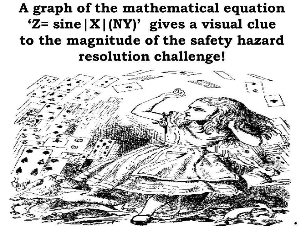 A graph of the mathematical equation 'Z= sine|X|(NY)' gives a visual clue to the magnitude of the safety hazard resolution challenge!