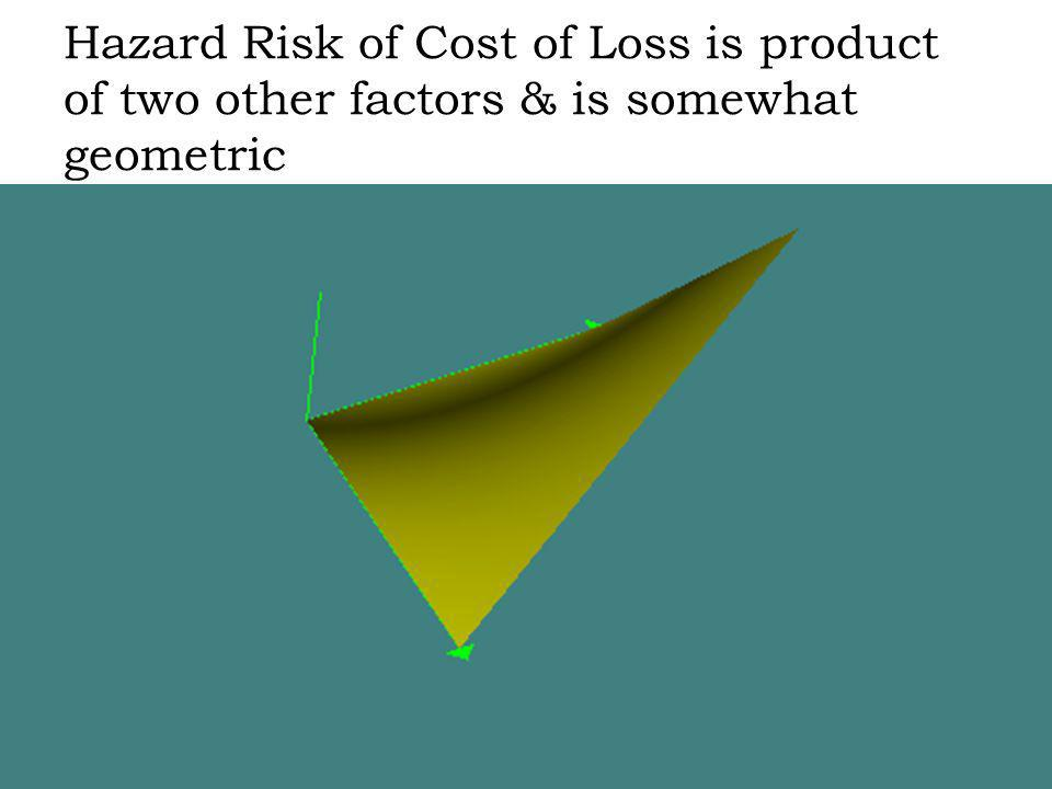 Hazard Risk of Cost of Loss is product of two other factors & is somewhat geometric