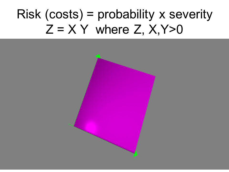 Risk (costs) = probability x severity Z = X Y where Z, X,Y>0