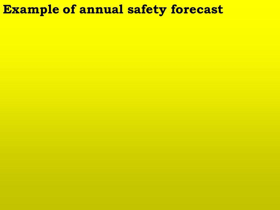 Example of annual safety forecast