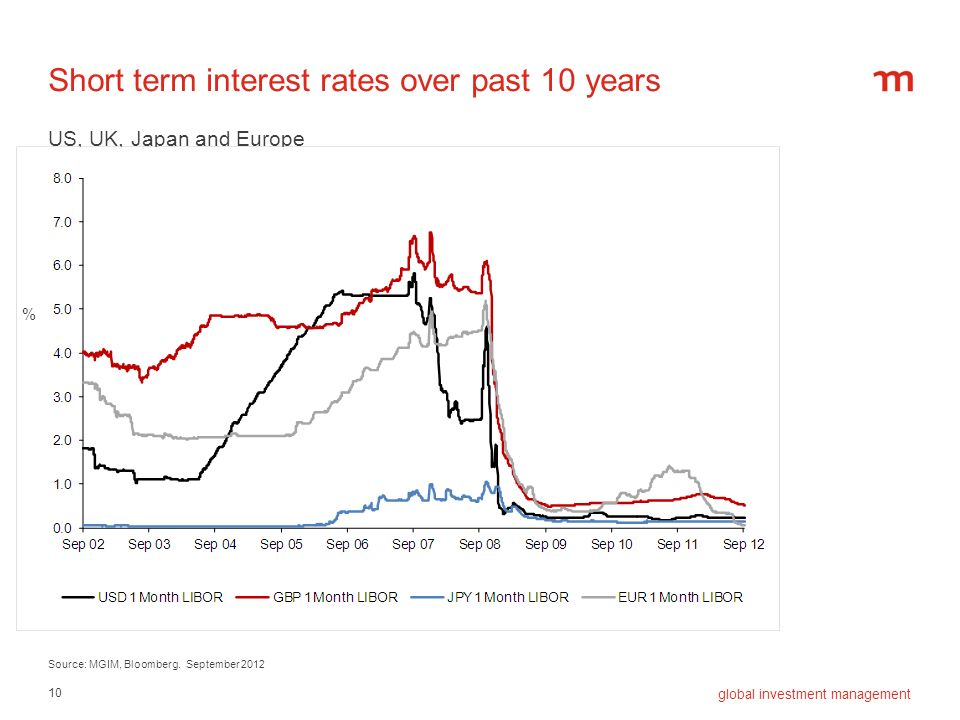 Short term interest rates over past 10 years