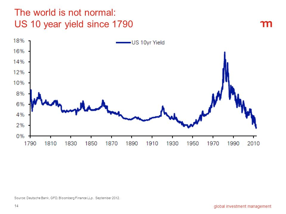 The world is not normal: US 10 year yield since 1790