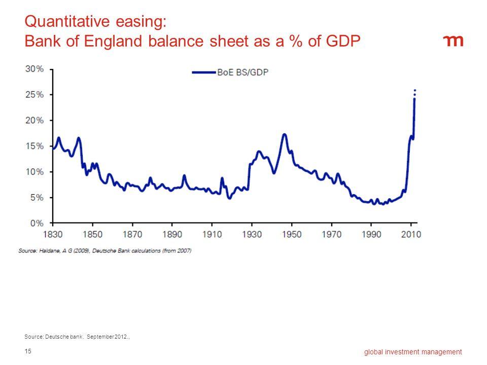 Quantitative easing: Bank of England balance sheet as a % of GDP