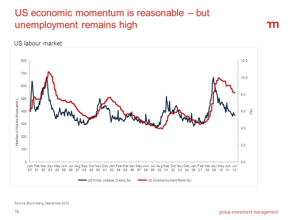 US economic momentum is reasonable – but unemployment remains high