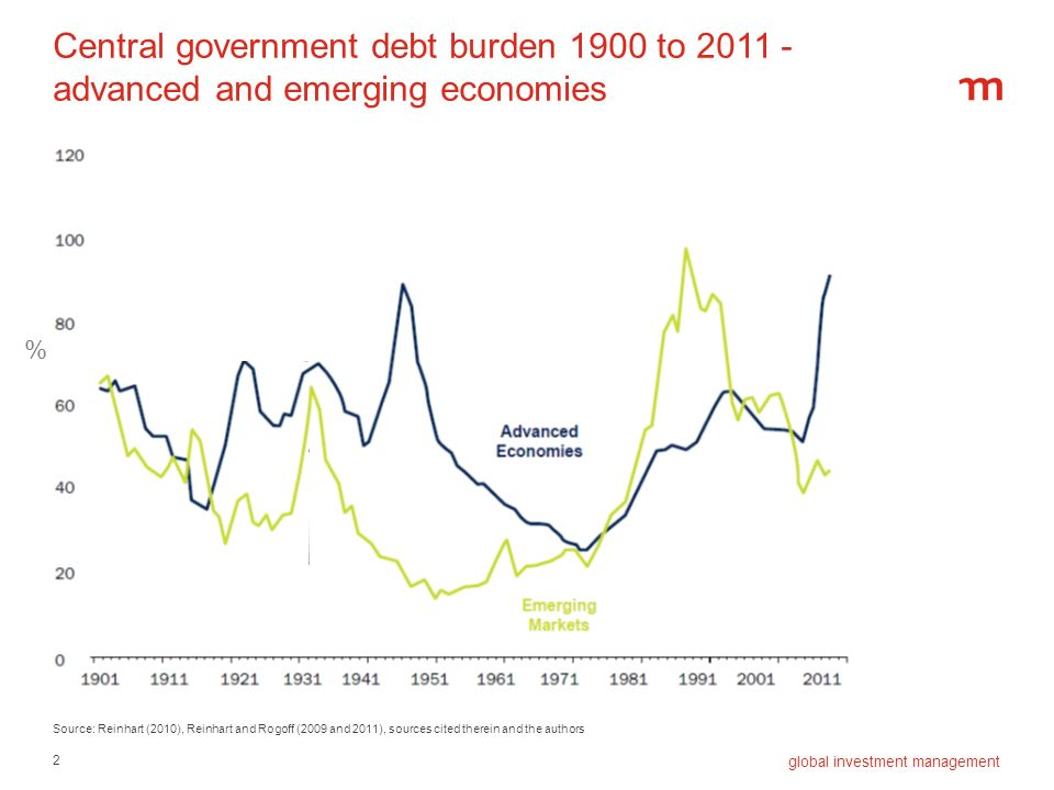 Central government debt burden 1900 to 2011 - advanced and emerging economies