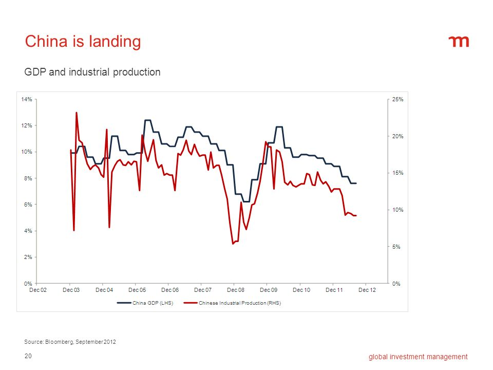 China is landing GDP and industrial production