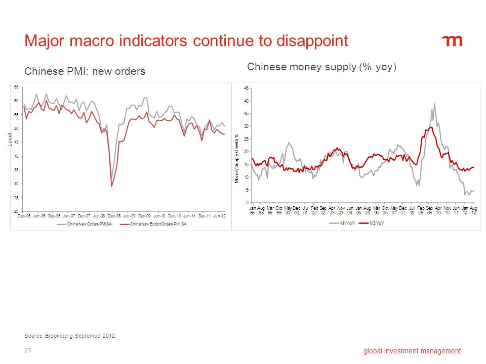 Major macro indicators continue to disappoint