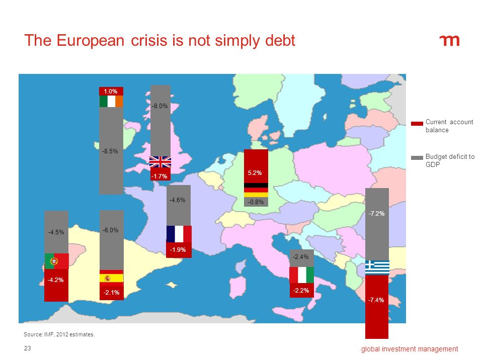 The European crisis is not simply debt