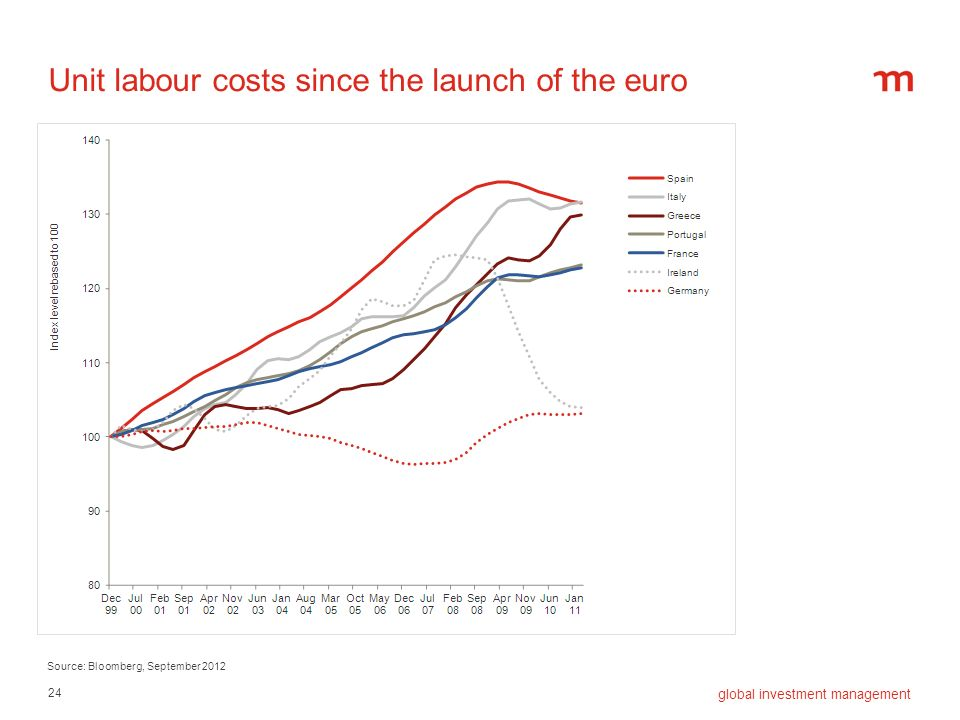 Unit labour costs since the launch of the euro