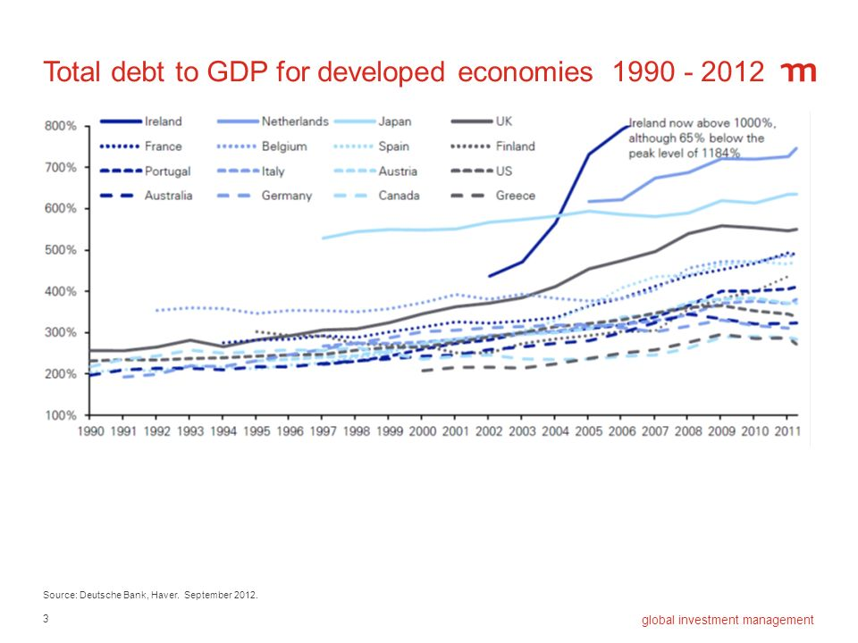 Total debt to GDP for developed economies 1990 - 2012