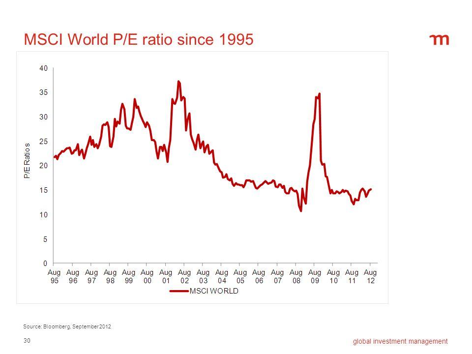 MSCI World P/E ratio since 1995