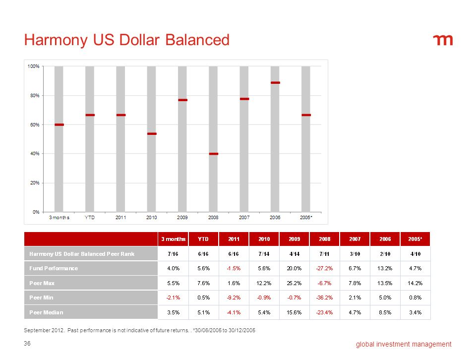 Harmony US Dollar Balanced